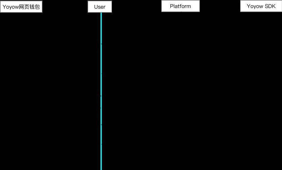 OAuth 流程